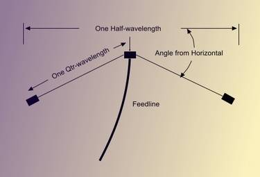 Inverted Vee Dipole